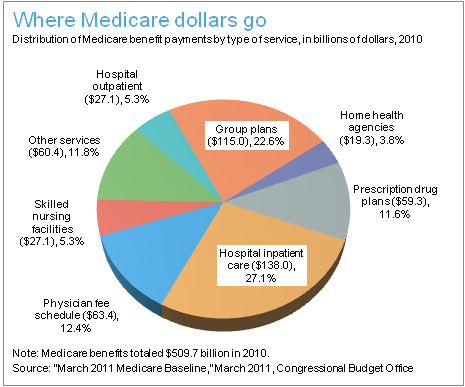 In order to keep the costs of Medicare down we need to address hospital costs as well as patient education to keep older patients out of the hospital
