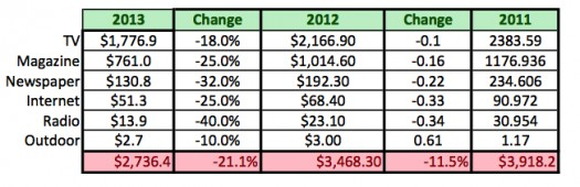 2013 DTC Forecast