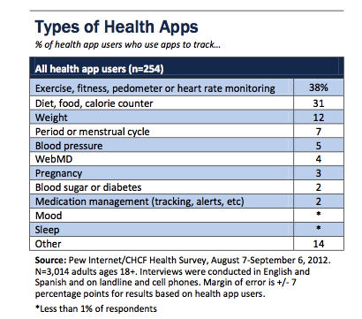 The top apps for health are ones that help users track fitness and exercise