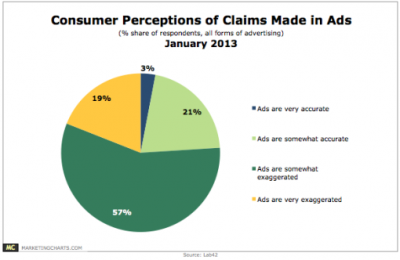 Lab42-Consumer-Perceptions-Claims-Made-in-Ads-Jan2013-510x332