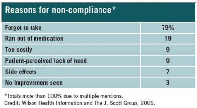 Reasons for non compliance with taking medications