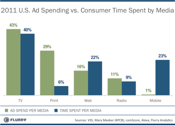 MobileAdSpend_vs_TimeSpent-resized-600