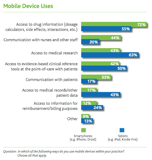 physicians use of mobile