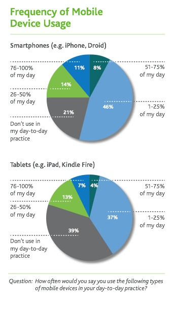 frequency of use mobile