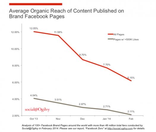 organicreachchart.png.CROP.promovar-mediumlarge