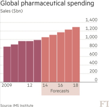 Pharma a blueprint for health world of dtc marketing as for the industry as a whole mr remnant says we see some signs that a new era of growth could be on the horizon but it would be premature to declare malvernweather Gallery