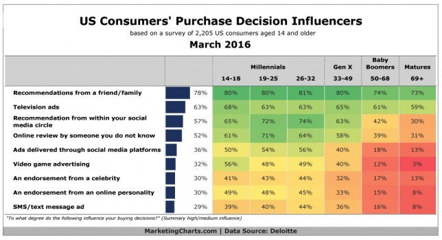 does social media affect consumer decision Factors that influence consumer  the purpose of this study is to identify and analyze factors that influence consumer purchasing decision  while a person does.