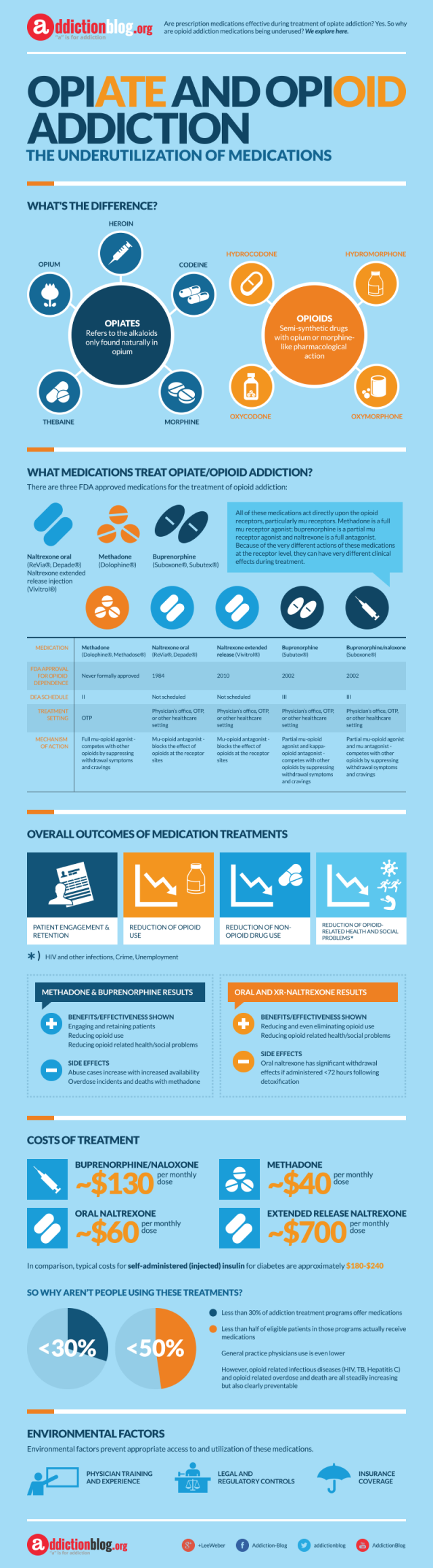 Medications-for-Opiate-or-Opioid-Addiction-640x2316