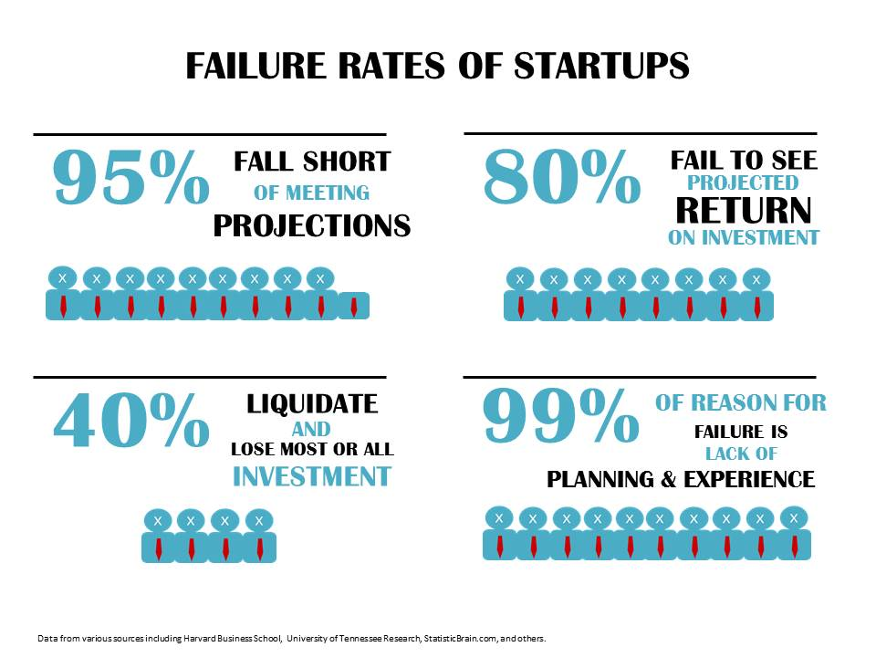 Startup-failure-rate-infogrraphic -World Of DTC Marketing.com