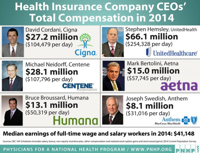 Insurers The Raping Of America's Healthcare World Of Dtc. Rn To Paramedic Bridge Course. Portable Keyboards For Laptops. Air Conditioning Maintenance Schedule. Cheapest College In The Us Painters Austin Tx. Upper Cervical Chiropractor Cable Oxford Ms. Masters Of Epidemiology Online. Discount Tire Orem Utah Employee Gps Tracking. Pharmacy Management System Slatwalls For Sale