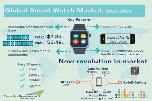 Why eMarketer's report on smart watches is wrong -World of ...