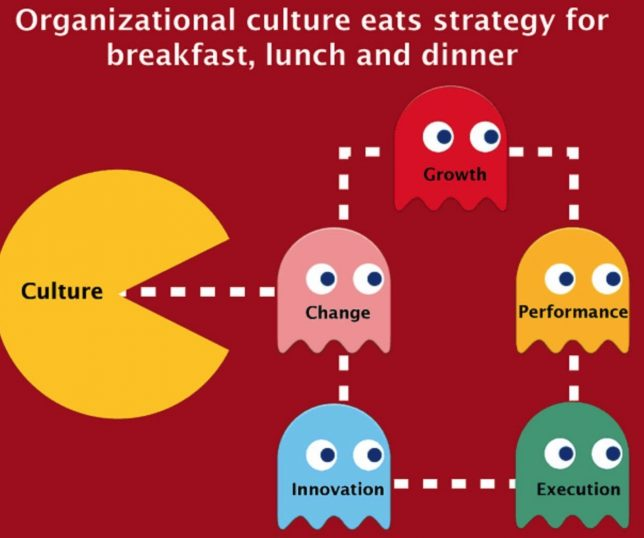 Pharmas Organization Culture Eats Marketing World Of Dtc Marketing