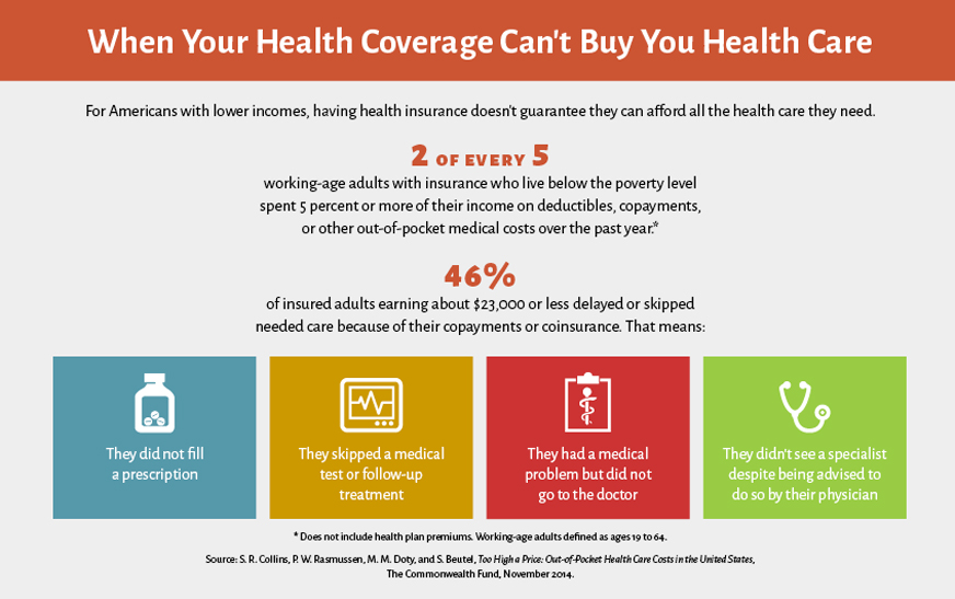 the reasons why americans pay more for health care essay [a] political system that tries to implement a right to health care will necessarily involve: forced transfers of wealth to pay for programs, loss of freedom for health care providers, higher prices and more restricted access by all consumers, a trend toward egalitarianism, and the collectivization of health care.